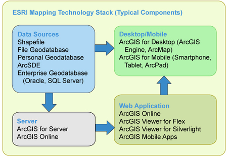 ESRI Technology Stack